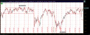 S&P 500 Chart 07.08.16
